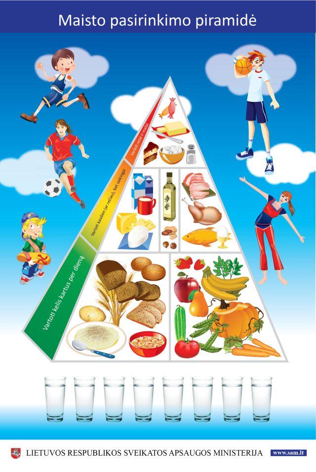 Sveikos mitybos piramidė. Šaltinis: SAM.